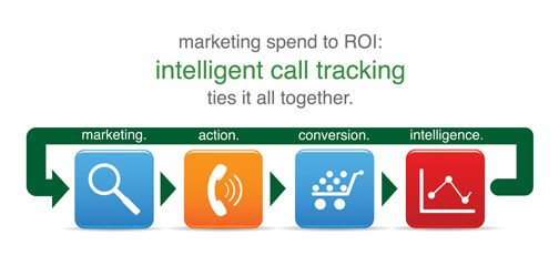1000w - Phone Call Tracking for PPC