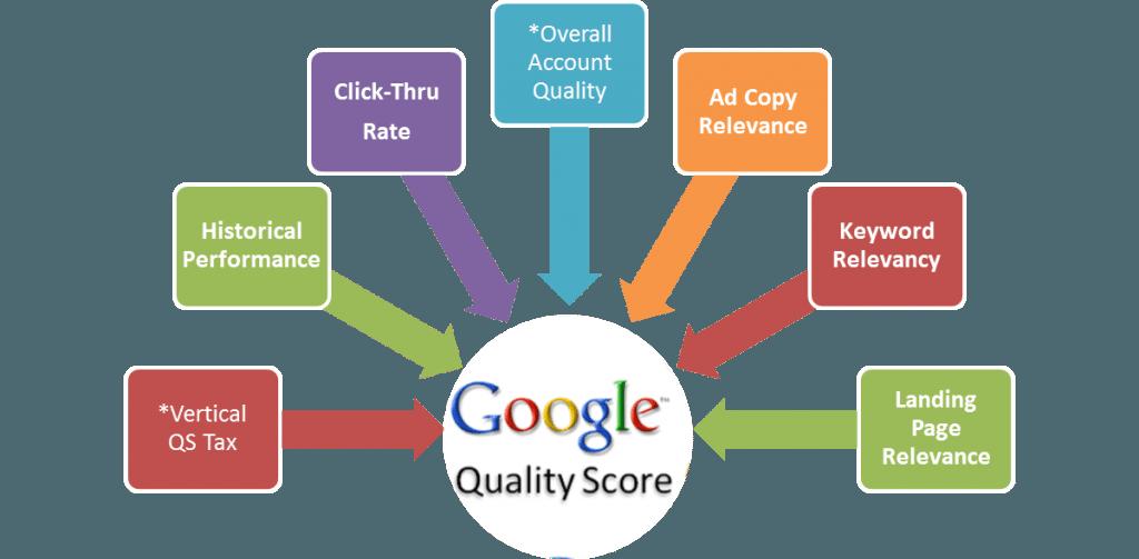 Quality-Score-Factors-1024x503 - Google AdWords Management Consultants
