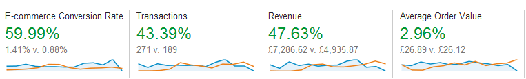 a2 - We prove that it's not just rankings, it's sales that count!