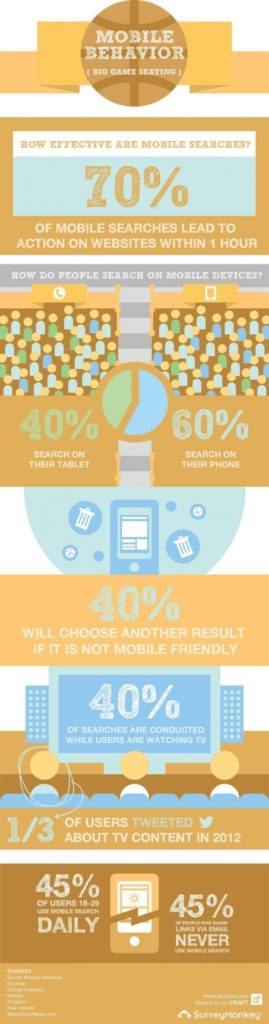 Mobile is growing! SEO for Mobile Websites is vital