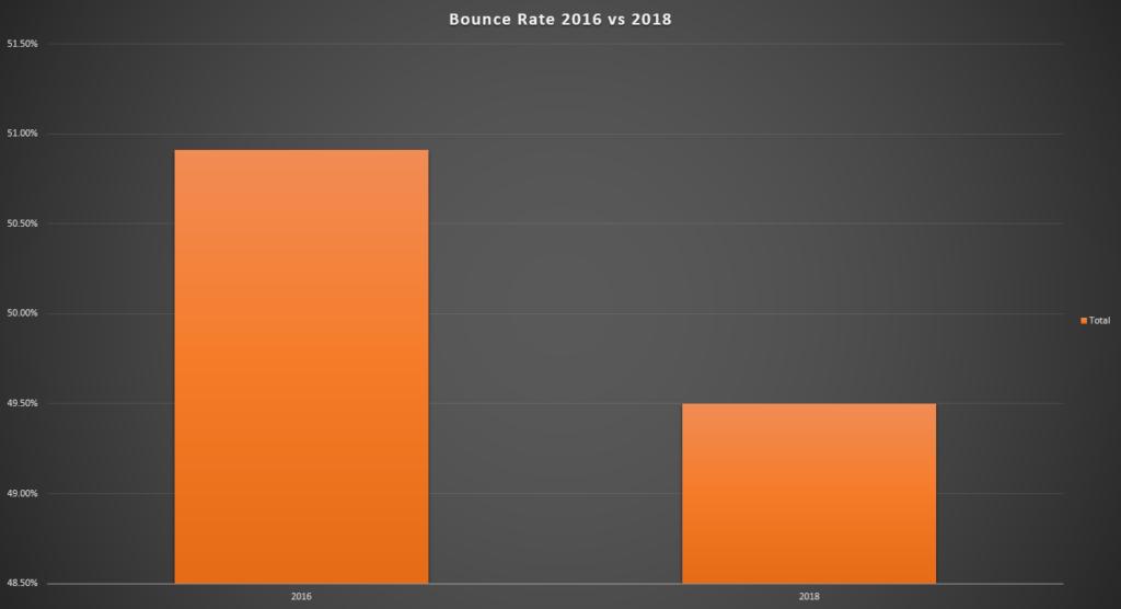 roast-ground-bounce-rate - Case Study: Roast & Ground
